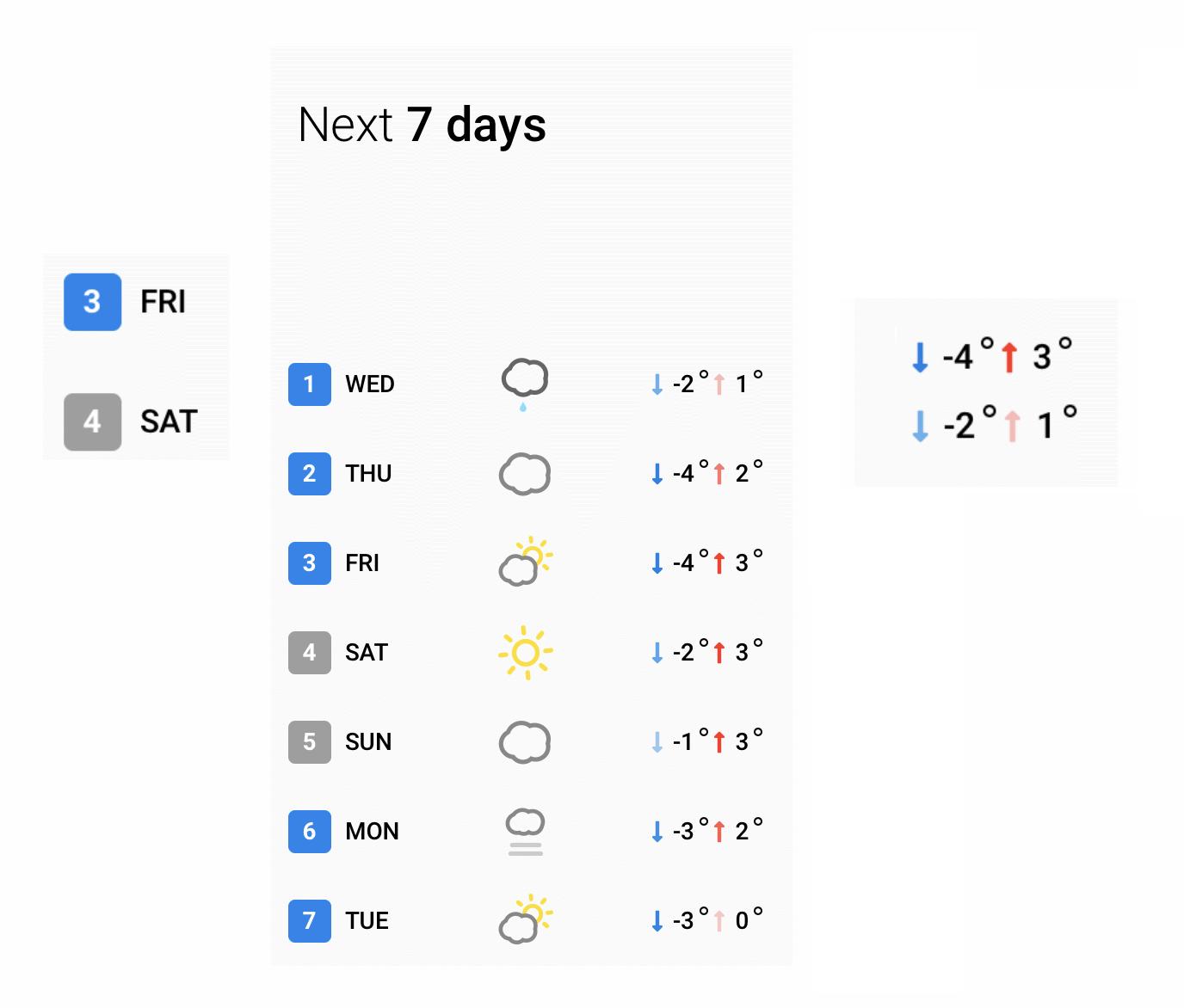 7 days forecast
